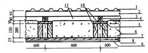 Пример устройства мансардной крыши с высокопрофильным кровельным материалом