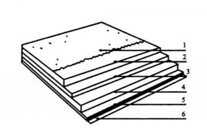 Состав кровельной плитки типа «Катепал»