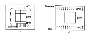 Схемы  потоков