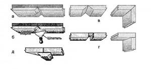 Сухая штукатурка: приемы стыкования и сгиба листов гипсовой штукатурки: а - с расшивкой шва; б - с полной незаметной шпаклевкой шва; в - сгиб по треугольному вырезу; г - сгиб по прямоугольному вырезу (прорезка делается ножом, пропущенным через брусок); д - стык листов с нащельником