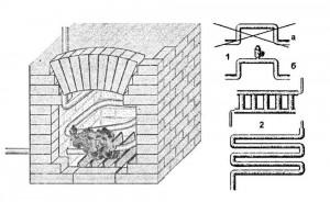 Применение змеевиков, радиаторов, вмазанных в кирпичные печи, целесообразно только в случае устройства