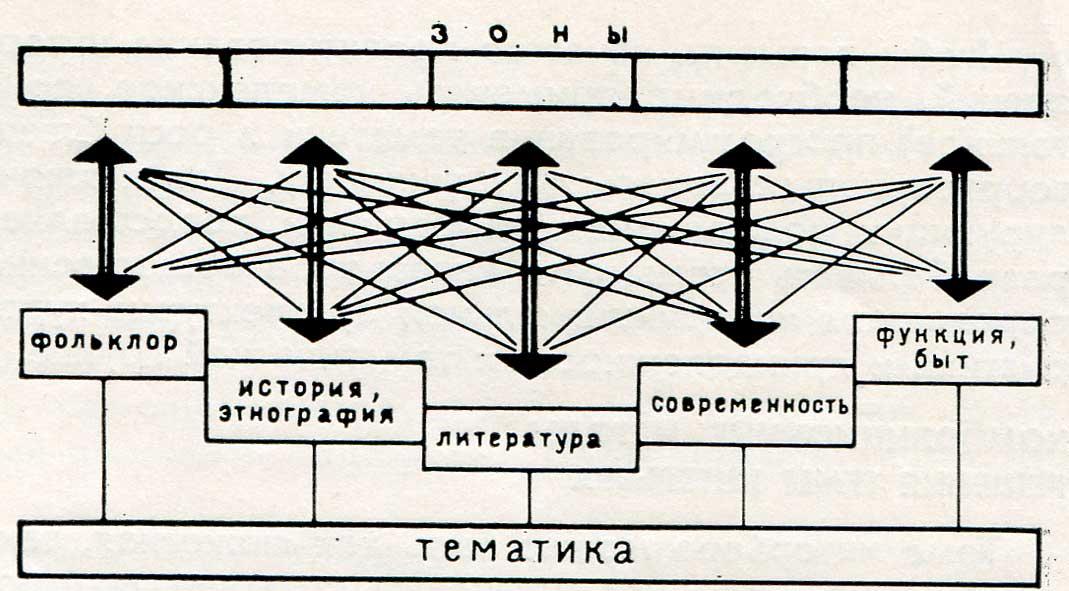 общественных зданий Схема
