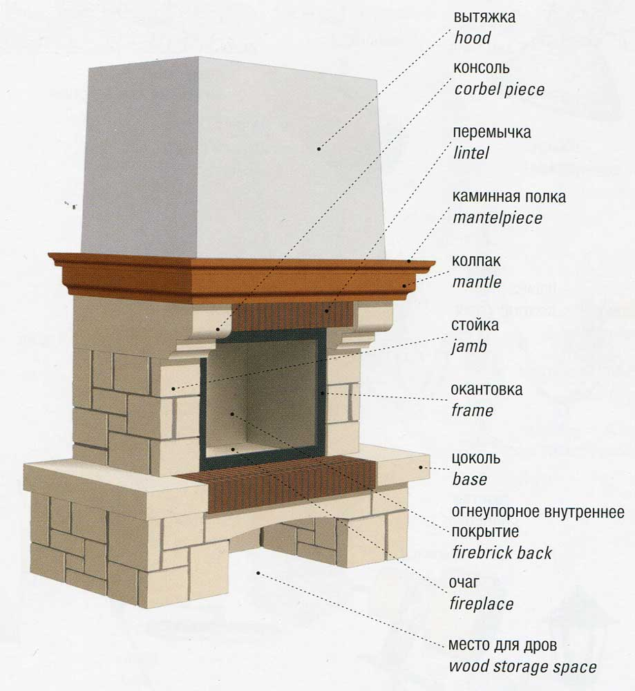 Fireplace and Chimney Parts Diagram and Anatomy Highs - oukas.info