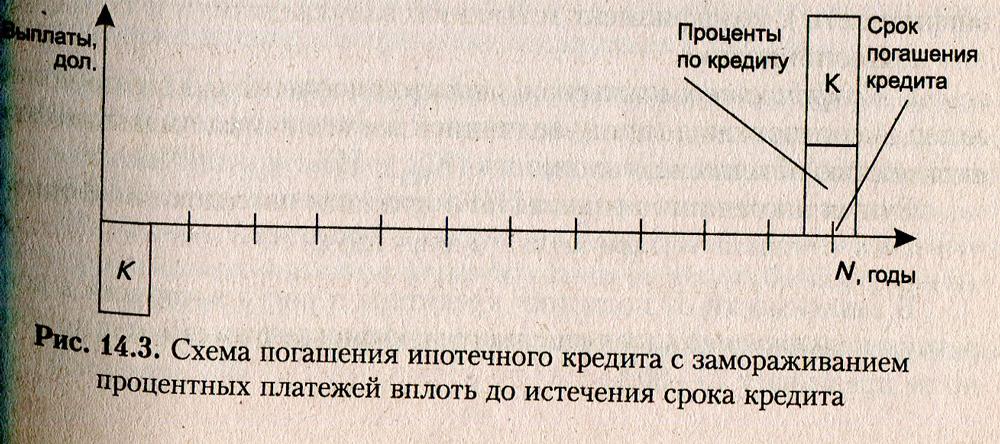схема погашения кредита равными платежами