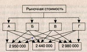 Пример иерархии в надвижимости