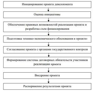 Этапы девелопмента недвижимости
