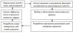 Схема управления девелоперской деятельностью в недвижимости