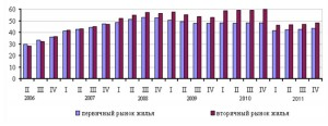 Цены первичное и вторичное жильё в Москве