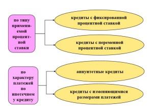 Типология ипотечных жилищных