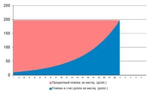 График погашения стандартного  кредита