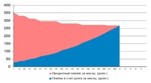 погашения ипотечного кредита с переменной процентной ставкой