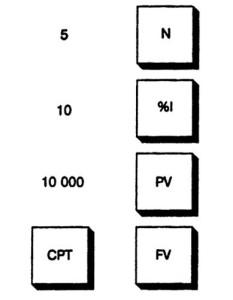 Клавиши калькулятора, используемые при расчете по сложному проценту. Ставка 10%, ежегодное накопление в течение 5 лет, первоначальная сумма