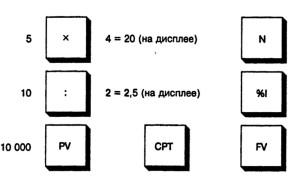 Клавиши калькулятора, используемые при ежеквартальном накоплении. Ставка 10%, 5 лет (20 кварталов), первоначальная основная