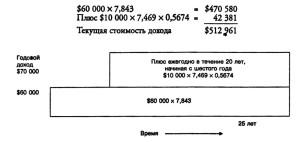 60 000 долларов