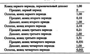 Накопление единицы за период (периоды = 4; ставка =10%;