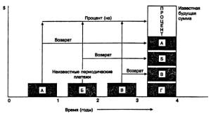 Фактор фонда возмещения — графическое описание А, Б, В и Г — равные суммы, депонированные в конце каждого периода. Каждая сумма приносит сложный процент до тех пор, пока она остается на депозитном счете. По истечении рассматриваемого срока вкладчик может