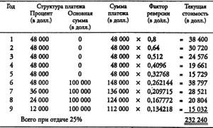 """График погашения """"пружинного"""" ипотечного кредита"""