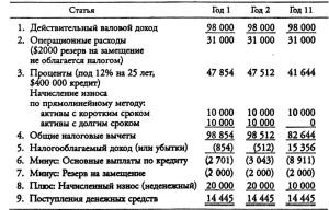 Налогооблагаемый доход или убытки (в долларов)