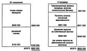 Перепродажа собственности с использованием нового кредита: источники денежных средств покупателя