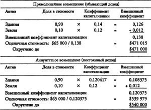 Оценка собственности ори прямолинейном и аннуитетном