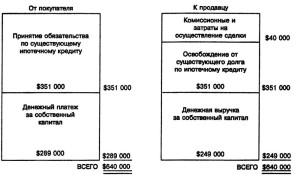 Перепродажа собственности с денежным платежом за собственный капитал и принятием покупателем обязательств по долгу: источники денежных средств покупателя
