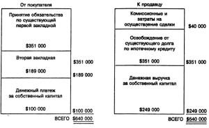 """Перепродажа собственности с принятием покупателем обязательств по первому ипотечному долгу и предоставлением третьей стороне """"младшего"""" залогового права: источники денежных средств покупателя"""