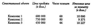 пример определения цены исходя из стоимости сопоставимых объектов