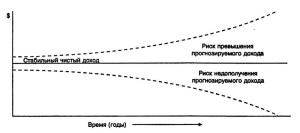 Расширение диапазона неопределенности с удлинением