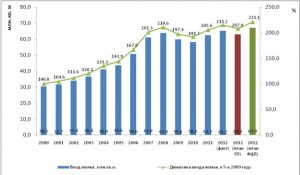 Ввод жилья в Российской Федерации в динамике за период 2000-2012 годы<