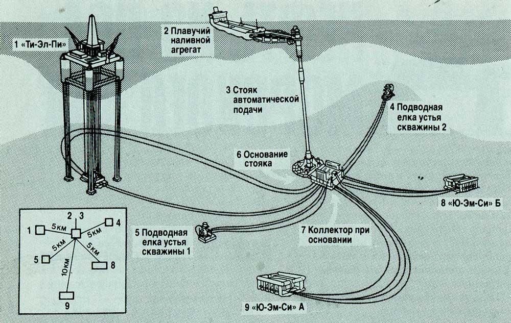 Расположение оборудования под