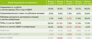 Сравнительная доходность инвестиционных инструментов за 2010 — 2013