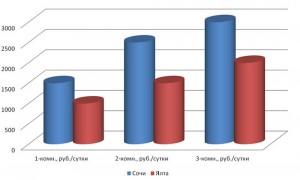 Средняя стоимость посуточной аренды в Сочи и Ялте в 2014 году