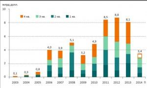 Динамика инвестиций в недвижимость России, млрд долл