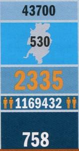 Стройки Челябинска в цифрах