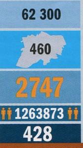 Стройки Нижнего Новгорода в цифрах