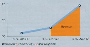 Рынок показал рекордные темпы роста предложения в сегменте новостроек