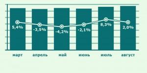 Динамика изменения спроса на квартиры