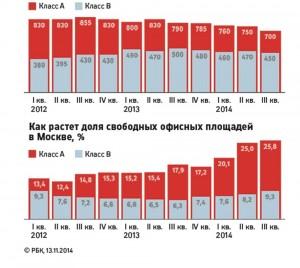 изменение стоимости аранды офисных помещений в Москве