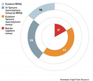 География офисной недвижимости в Москве