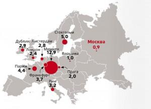 Международное сравнение по обеспеченности Москвы торговыми и офисными площадями