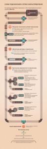 Схема подключения к газу