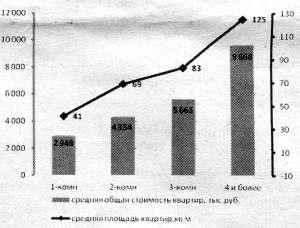 НОВОСТРОЙКИ график