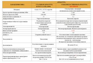 Таблица по арматуре