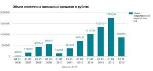 Объём ипотечных жилищных кредитов в рублях