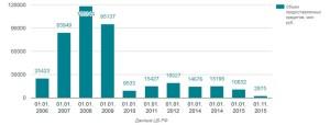 Объём ипотечных жилищных кредитов в