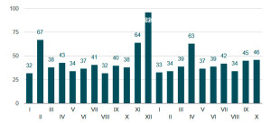 Динамика количества заключенных сделок на первичном рынке жилья премиум-класса