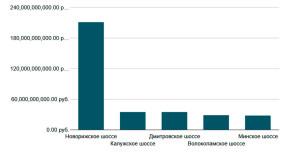 Крупнейшие направления Подмосковья по совокупной стоимостидомов в продаже