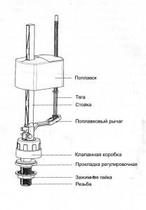 установка унитаза