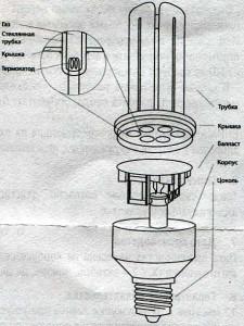 Компактная люминесцентная пампа (КЛЛ) с термокатодом NAVIGATOR серий NCL, NCL8 и HCLP (Энергосберегающая)