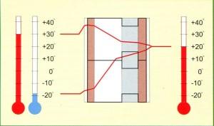предотвращает возникновение зоны конденсации Дюрисола